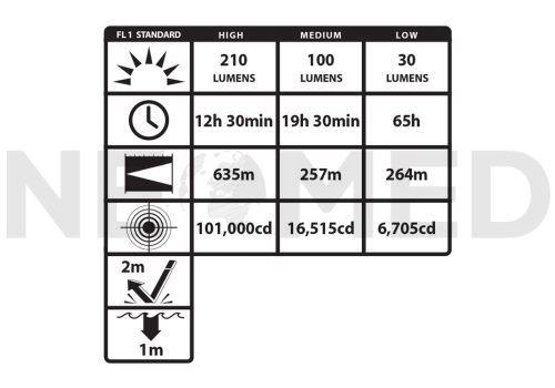 Φακός Αντιεκρηκτικός Βιομηχανίας Εργοστασίων NoightStick VIRIBUS Dual Light του οίκου Bayco